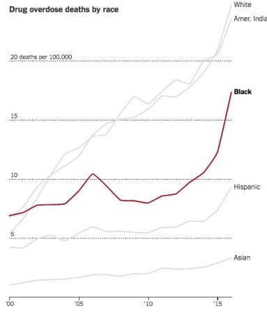 CHART - Opioid Deaths by race - NYT - 2017-12-22