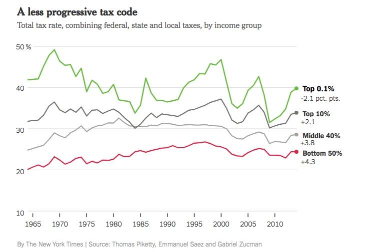 Chart - tax rates 1965 - 2017 - NYT - 2017-12-17.jpeg