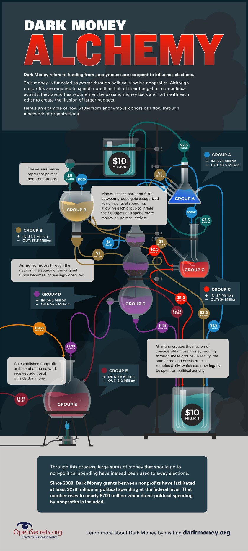 dark-money-alchemy-infographic.jpg