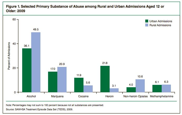 Primary Substance Abuse types