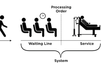To Unlock the Mystery of Overcrowding, Look to Queuing Models