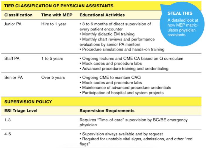 PA Oversight Chart