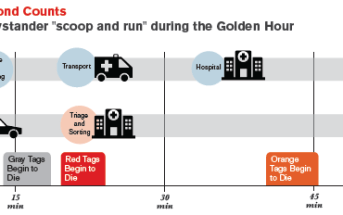 Scoop & Run: Get Ready for a Massive Influx of Untriaged Patients