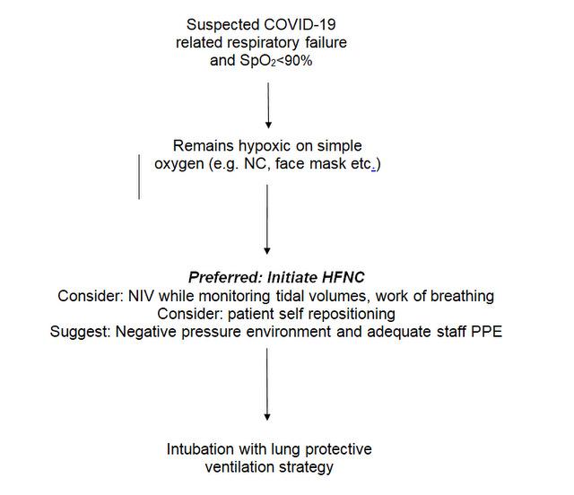 NIV in COVID19.figure 1