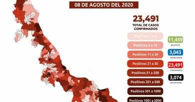 Ya son 3 mil 74 los fallecimientos por COVID-19 en el estado de Veracruz.