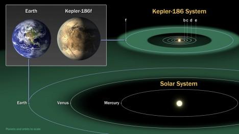 Srovnání Země, nově objevené planety a jejich solárních systémů.