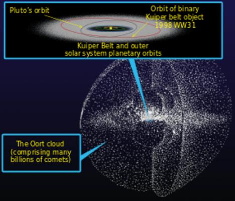 Oortův oblak