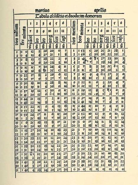 První stránka portugalské tabulky určené ke snadnějšímu výpočtu termínu svátků jara. Pochází z období před rokem 1516.