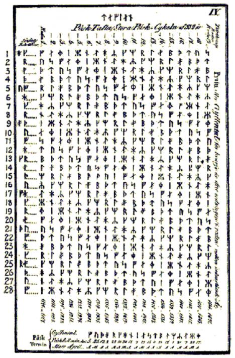 Svoji tabulku na stanovení Velikonoc měla dokonce i runová abeceda.