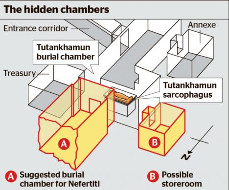 Tajné místnosti Tut
