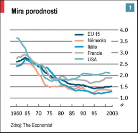 graf porodnosti