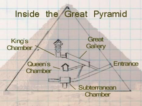 vnitřek velké pyramidy