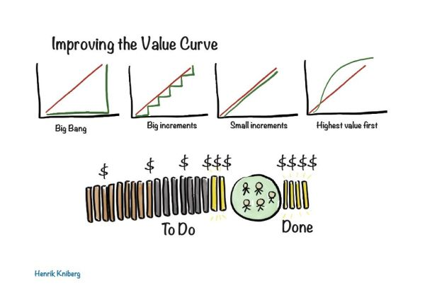 Improving the Value Curve