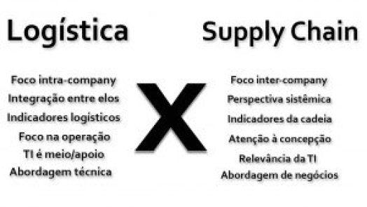 Sem Título 2 300x169 - Logística x Supply Chain