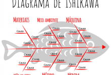 ishikawa 600x495 - Diagrama de Ishikawa