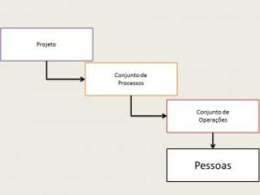 Apresentação1 300x225 - A principal peça do Gerenciamento de Projetos
