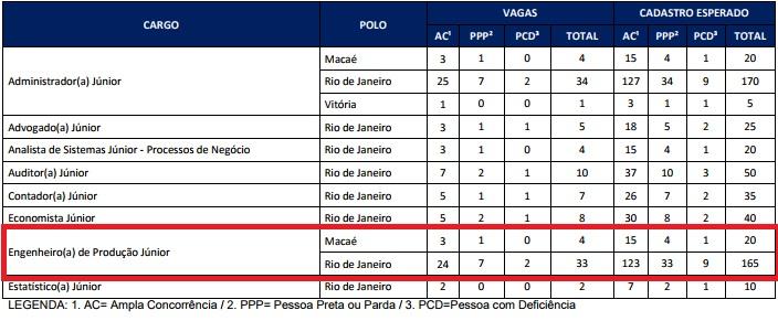 concurso - Concurso Petrobras - Engenheiro(a) de Produção Jr