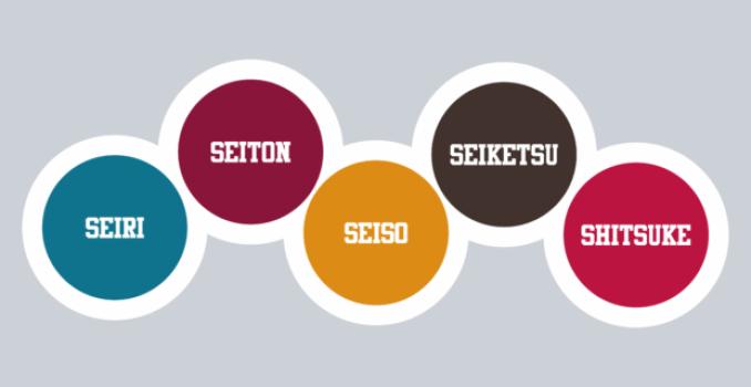 5S - Qual a importância da metodologia 5S nas Empresas