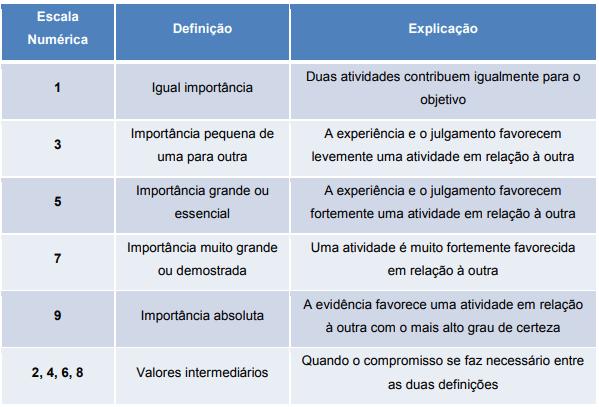 2 - Método de Análise Multicritério: AHP