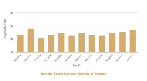 Bahria Lahore Sector D Trends July 2014 June 2015