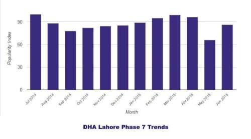 DHA Phase 7 Lahore Trends 2014-2015