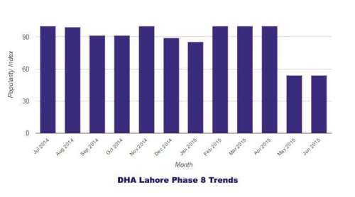 DHA Phase 8 Lahore Trends 2014-2015