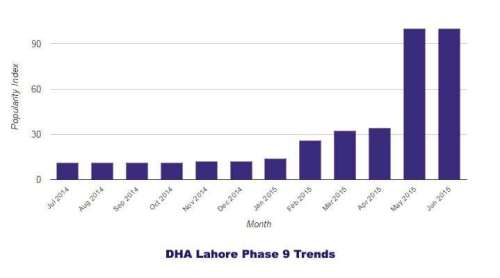 DHA Phase 9 Lahore Trends 2014-2015