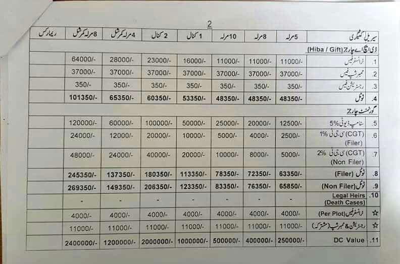 DHA Multan Transfer Fee Schedule 2017
