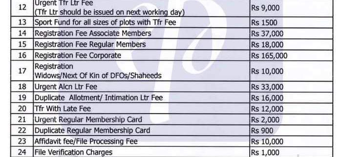 DHA Gujranwala Transfer Fee Schedule Revised 1st June, 2016
