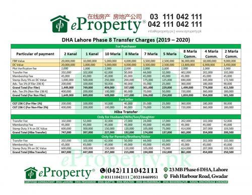 DHA Lahore Phase 8 Transfer Charges (2019-2020)