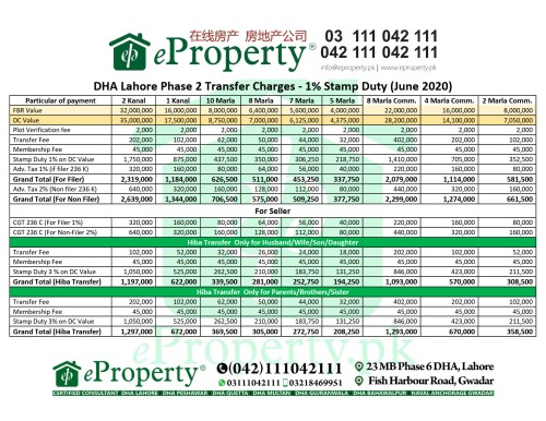 DHA Lahore Phase 2 Transfer Charges - 1% Stamp Duty (June 2020)