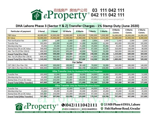 DHA Lahore Phase 3 Sector Y Z Transfer Charges - 1% Stamp Duty (June 2020)