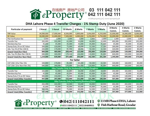 DHA Lahore Phase 4 Transfer Charges - 1% Stamp Duty (June 2020)