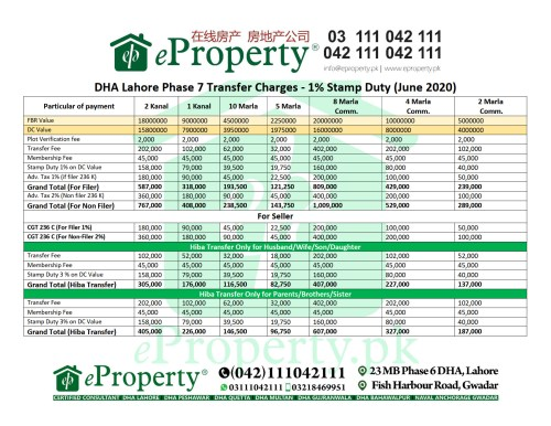 DHA Lahore Phase 7 Transfer Charges - 1% Stamp Duty (June 2020)