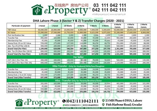 DHA Lahore Phase 3 Sector Y and Z Transfer Fee Schedule 2020-2021