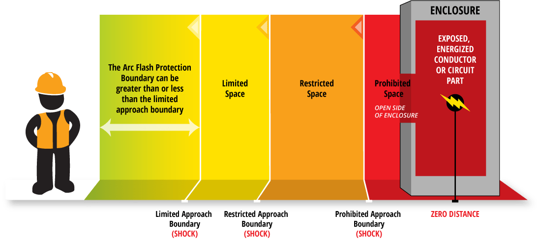 Safety Arc Flash Protection Boundary