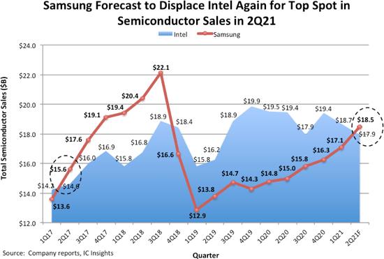 Samsung, Intel, chip