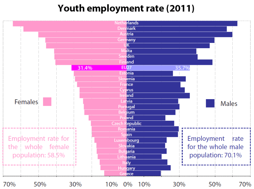 Youth employment rate (2011)