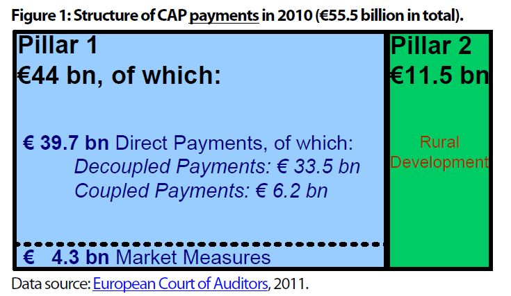 Structure of CAP payments in 2010