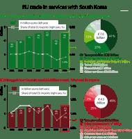 EU trade in service