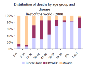 Distribution of deaths by age group and disease: Rest of the world - 2008