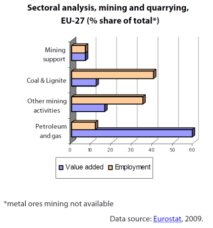 Sectoral analysis, mining and quarrying, EU-27