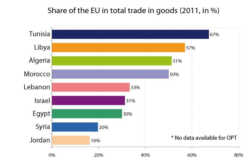 Share of the EU in total trade in goods of the EU's southern Mediterranean neighbours (2011, in %)