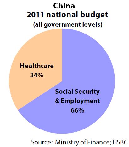 2011 national budget (China)
