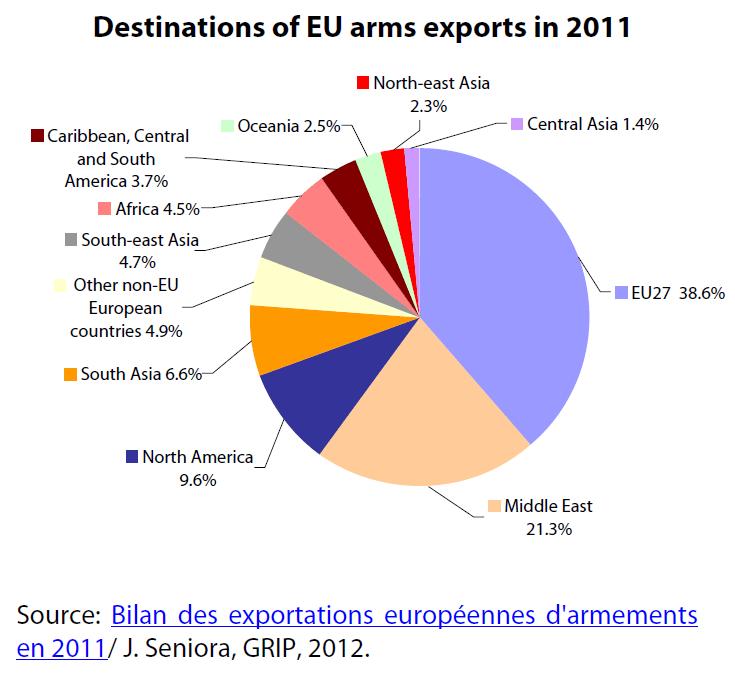 Destinations of EU arms exports in 2011