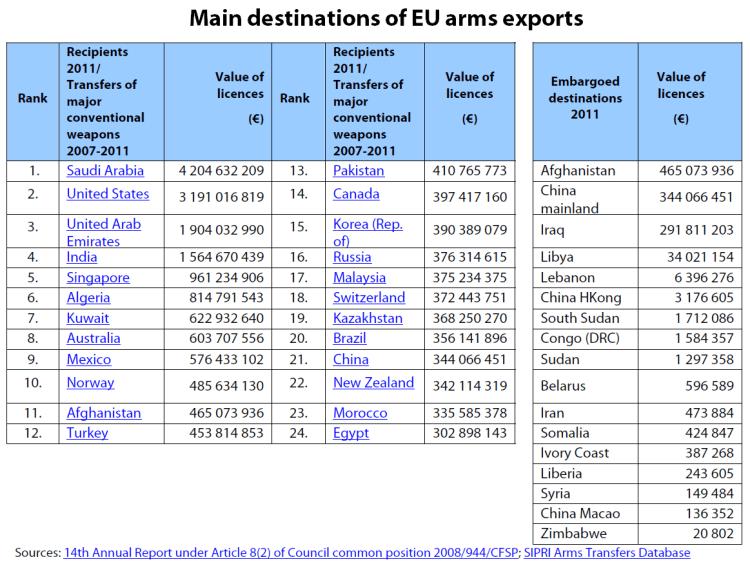Main destinations of EU arms exports