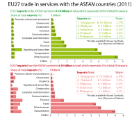 EU27 trade in services with the ASEAN countries by type of service (2011)