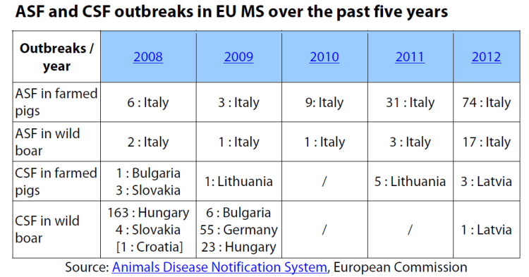 ASF and CSF outbreaks in EU MS over the past five years