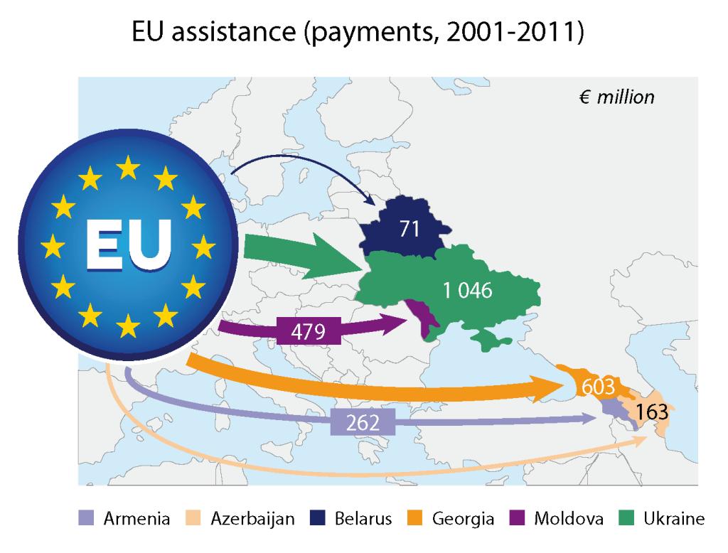 The EU's eastern neighbours