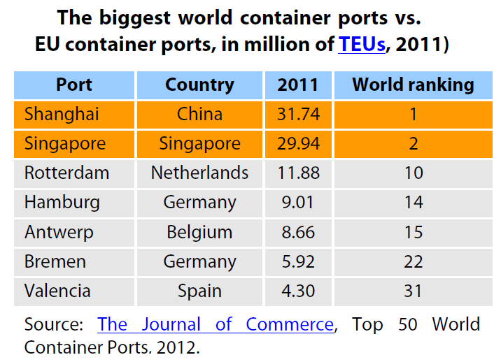 The biggest world container portsvs. EU container ports, in million of TEUs, 2011)
